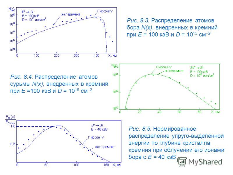 Рис. 8.3. Распределение атомов бора N(x), внедренных в кремний при E = 100 кэВ и D = 10 15 см –2 Рис. 8.4. Распределение атомов сурьмы N(x), внедренных в кремний при E =100 кэВ и D = 10 16 см –2 Рис. 8.5. Нормированное распределение упруго-выделенной
