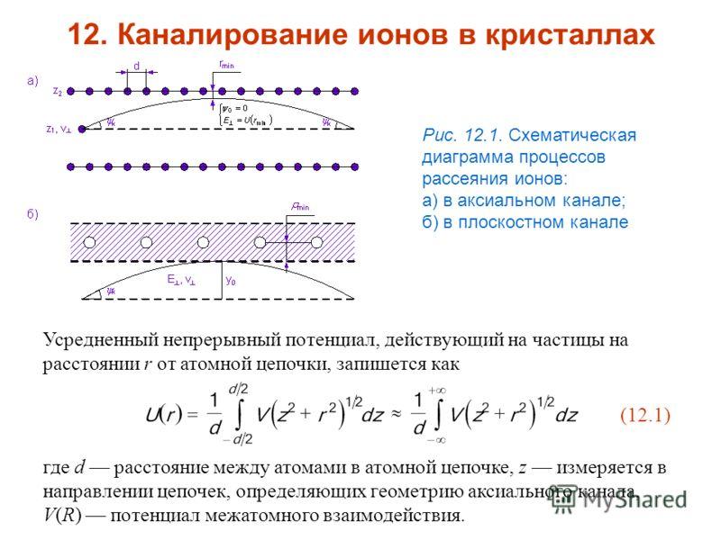 где d расстояние между атомами в атомной цепочке, z измеряется в направлении цепочек, определяющих геометрию аксиального канала, V(R) потенциал межатомного взаимодействия. 12. Каналирование ионов в кристаллах Рис. 12.1. Схематическая диаграмма процес