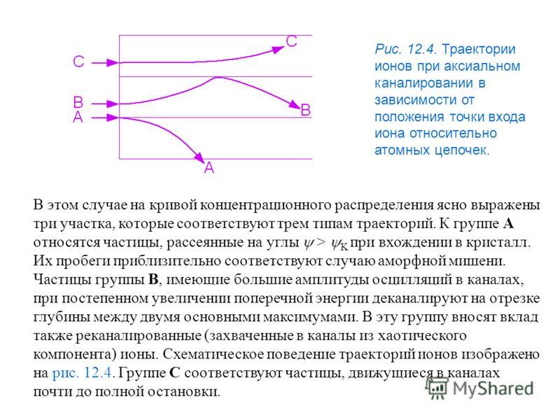 Рис. 12.4. Траектории ионов при аксиальном каналировании в зависимости от положения точки входа иона относительно атомных цепочек. В этом случае на кривой концентрационного распределения ясно выражены три участка, которые соответствуют трем типам тра
