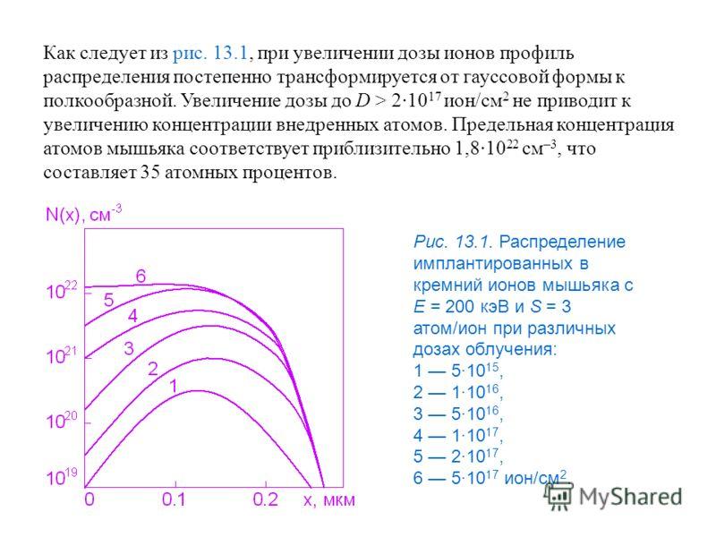 Как следует из рис. 13.1, при увеличении дозы ионов профиль распределения постепенно трансформируется от гауссовой формы к полкообразной. Увеличение дозы до D > 2·10 17 ион/см 2 не приводит к увеличению концентрации внедренных атомов. Предельная конц