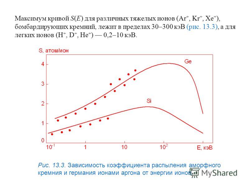 Максимум кривой S(E) для различных тяжелых ионов (Ar +, Kr +, Xe + ), бомбардирующих кремний, лежит в пределах 30–300 кэВ (рис. 13.3), а для легких ионов (H +, D +, He + ) 0,2–10 кэВ. Рис. 13.3. Зависимость коэффициента распыления аморфного кремния и