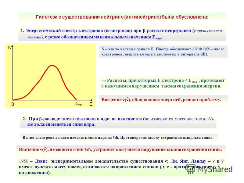 Гипотеза о существовании нейтрино (антинейтрино) была обусловлена: 1. Энергетический спектр электронов (позитронов) при β-распаде непрерывен ( в отличие от α- частиц), с резко обозначенным максимальным значением Е кин. N – число частиц с данной Е. Ин