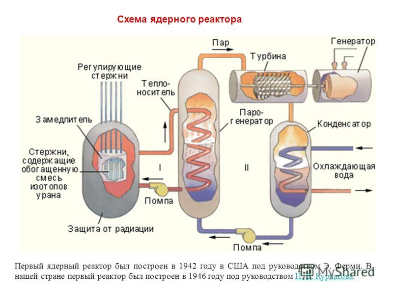 Схема ядерного реактора Первый ядерный реактор был построен в 1942 году в США под руководством Э. Ферми. В нашей стране первый реактор был построен в 1946 году под руководством И. В. Курчатова.И. В. Курчатова