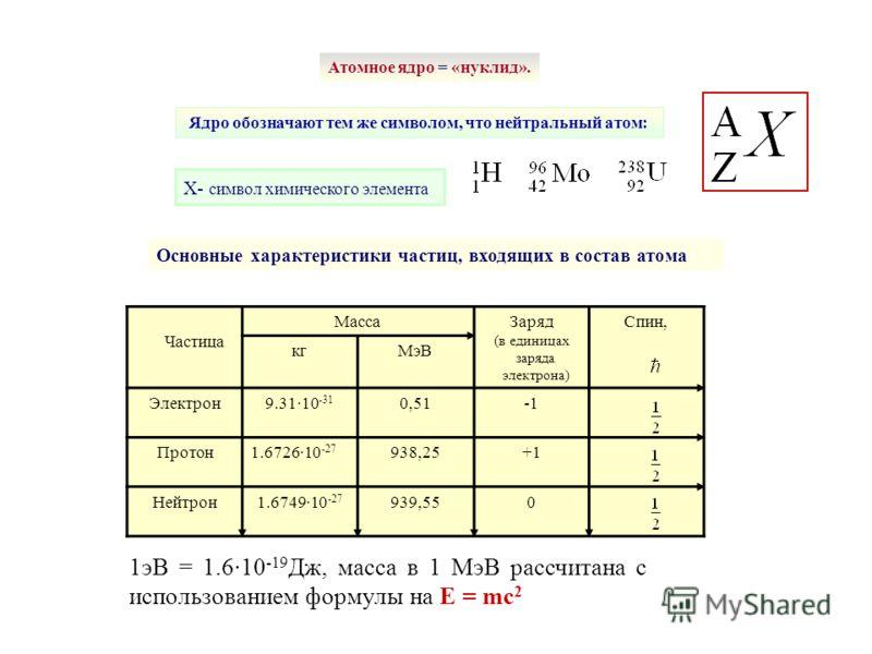Ядро обозначают тем же символом, что нейтральный атом: Атомное ядро = «нуклид». X- символ химического элемента Частица МассаЗаряд (в единицах заряда электрона) Спин, кгМэВ Электрон9.31·10 -31 0,51 Протон1.6726·10 -27 938,25+1 Нейтрон1.6749·10 -27 939