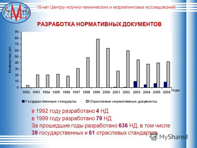 РАЗРАБОТКА НОРМАТИВНЫХ ДОКУМЕНТОВ в 1992 году разработано 4 НД в 1999 году разработано 79 НД За прошедшие годы разработано 636 НД, в том числе 39 государственных и 61 отраслевых стандартов