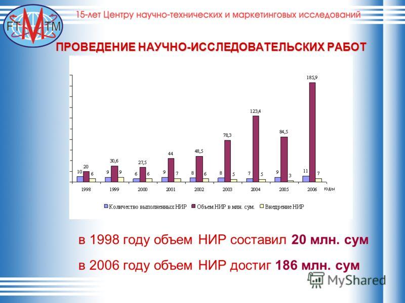 ПРОВЕДЕНИЕ НАУЧНО-ИССЛЕДОВАТЕЛЬСКИХ РАБОТ в 1998 году объем НИР составил 20 млн. сум в 2006 году объем НИР достиг 186 млн. сум