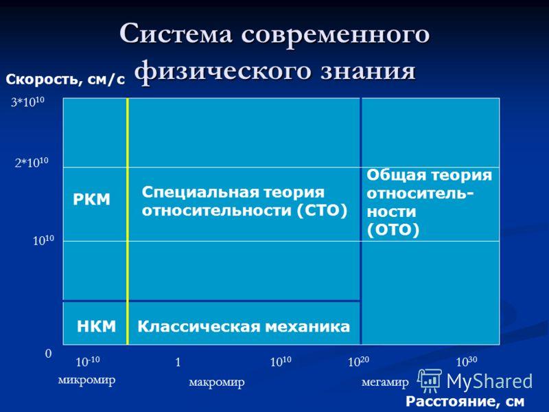 Система современного физического знания Скорость, см/с Расстояние, см 0 10 2*10 10 3*10 10 10 -10 110 10 20 10 30 Специальная теория относительности (СТО) Общая теория относитель- ности (ОТО) РКМ НКМКлассическая механика микромир макромирмегамир