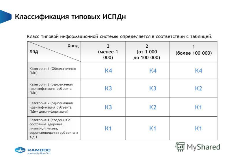 Классификация типовых ИСПДн Класс типовой информационной системы определяется в соответствии с таблицей. Хнпд Хпд Категория 4 (Обезличенные ПДн) К4 Категория 3 (однозначная идентификация субъекта ПДн) К3 К2 Категория 2 (однозначная идентификация субъ