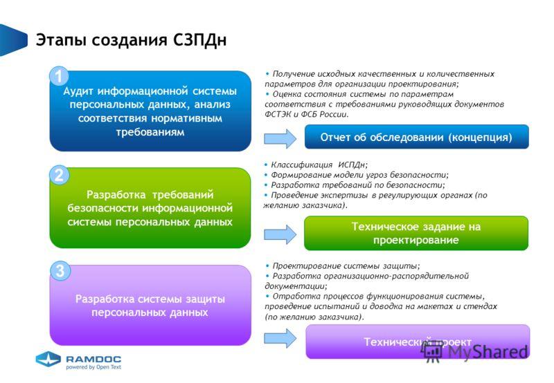 Разработка системы защиты персональных данных Разработка требований безопасности информационной системы персональных данных Аудит информационной системы персональных данных, анализ соответствия нормативным требованиям Этапы создания СЗПДн 1 2 Разрабо