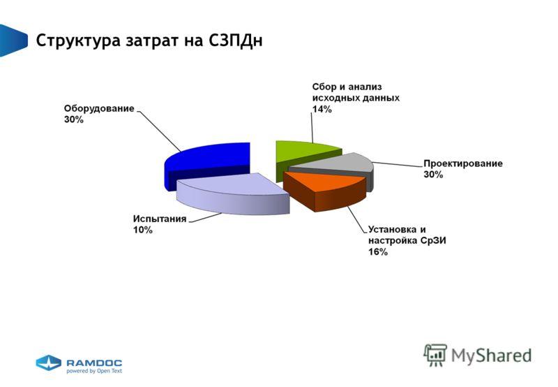Структура затрат на СЗПДн