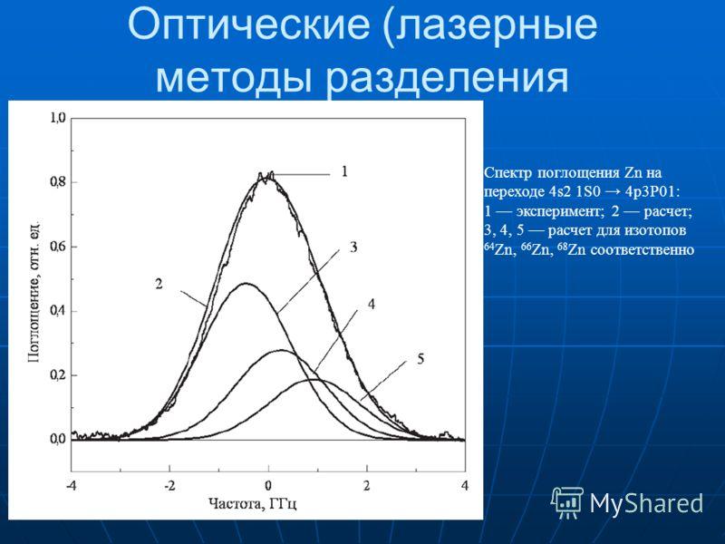 Оптические (лазерные методы разделения Спектр поглощения Zn на переходе 4s2 1S0 4p3P01: 1 эксперимент; 2 расчет; 3, 4, 5 расчет для изотопов 64 Zn, 66 Zn, 68 Zn соответственно