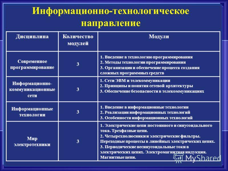 Информационно-технологическое направление ДисциплинаКоличество модулей Модули Современное программирование 3 1. Введение в технологию программирования 2. Методы технологии программирования 3. Организация и обеспечение процесса создания сложных програ