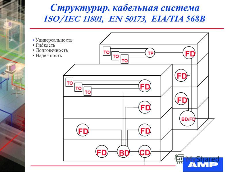 Структурир. кабельная cистема I SO/IEC 11801, EN 50173, EIA/TIA 568B FD BD CD BD/FD TO TP Универсальность Гибкость Долговечность Надежность