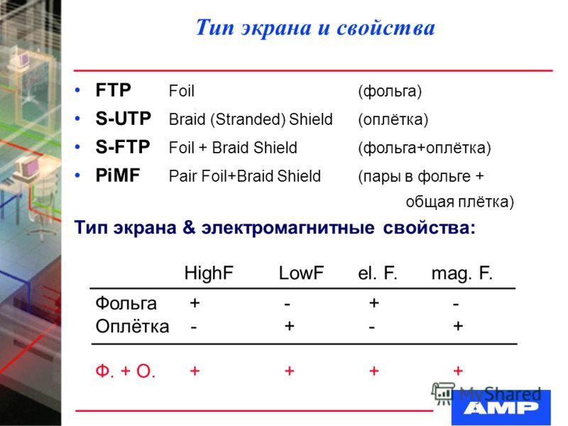 Тип экрана и свойства FTP Foil (фольга) S-UTP Braid (Stranded) Shield(оплётка) S-FTP Foil + Braid Shield(фольга+оплётка) PiMF Pair Foil+Braid Shield(пары в фольге + общая плётка) Тип экрана & электромагнитные свойства: HighF LowFel. F. mag. F. Фольга