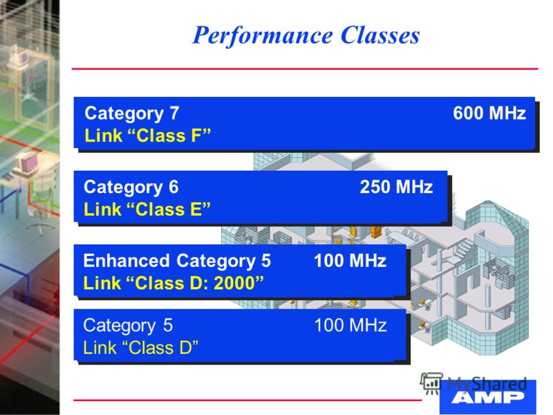 Performance Classes Category 5100 MHz Link Class D Enhanced Category 5100 MHz Link Class D: 2000 Category 6250 MHz Link Class E Category 7600 MHz Link Class F