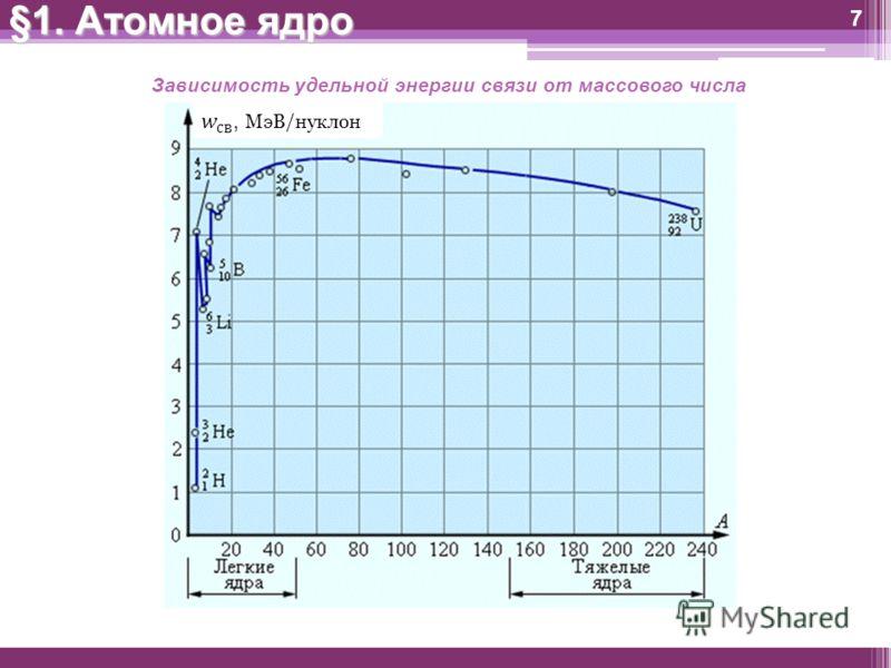 7 §1. Атомное ядро Зависимость удельной энергии связи от массового числа