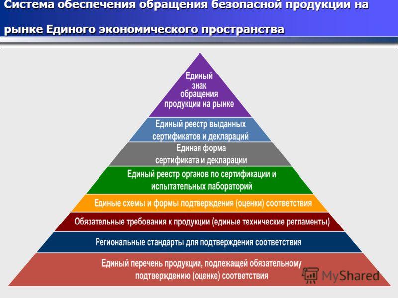 Система обеспечения обращения безопасной продукции на рынке Единого экономического пространства