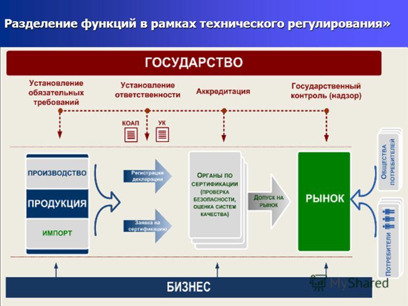 Разделение функций в рамках технического регулирования»