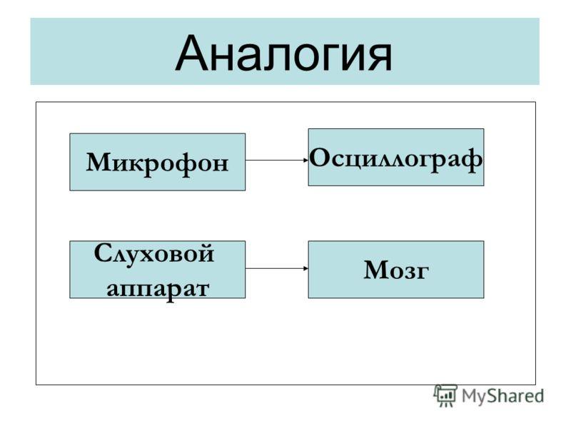 Аналогия Микрофон Слуховой аппарат Осциллограф Мозг
