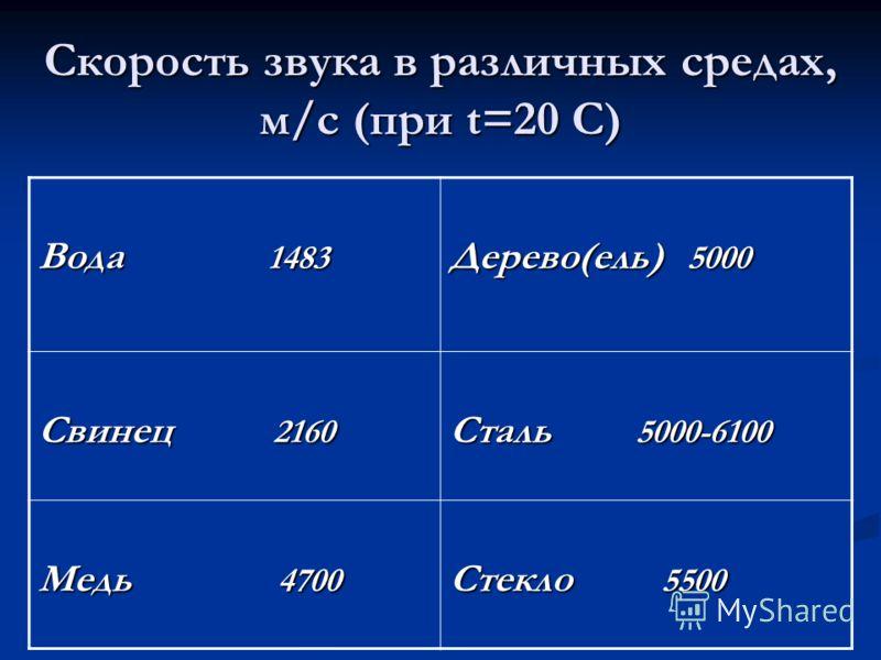 Скорость звука в различных средах, м/с (при t=20 С) Вода 1483 Дерево(ель) 5000 Свинец 2160 Сталь 5000-6100 Медь 4700 Стекло 5500