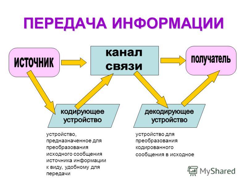 устройство, предназначенное для преобразования исходного сообщения источника информации к виду, удобному для передачи устройство для преобразования кодированного сообщения в исходное