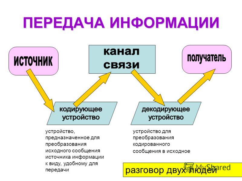 ПЕРЕДАЧА ИНФОРМАЦИИ устройство, предназначенное для преобразования исходного сообщения источника информации к виду, удобному для передачи устройство для преобразования кодированного сообщения в исходное разговор двух людей