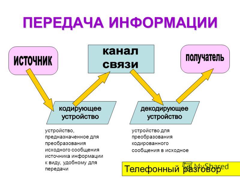 ПЕРЕДАЧА ИНФОРМАЦИИ устройство, предназначенное для преобразования исходного сообщения источника информации к виду, удобному для передачи устройство для преобразования кодированного сообщения в исходное Телефонный разговор