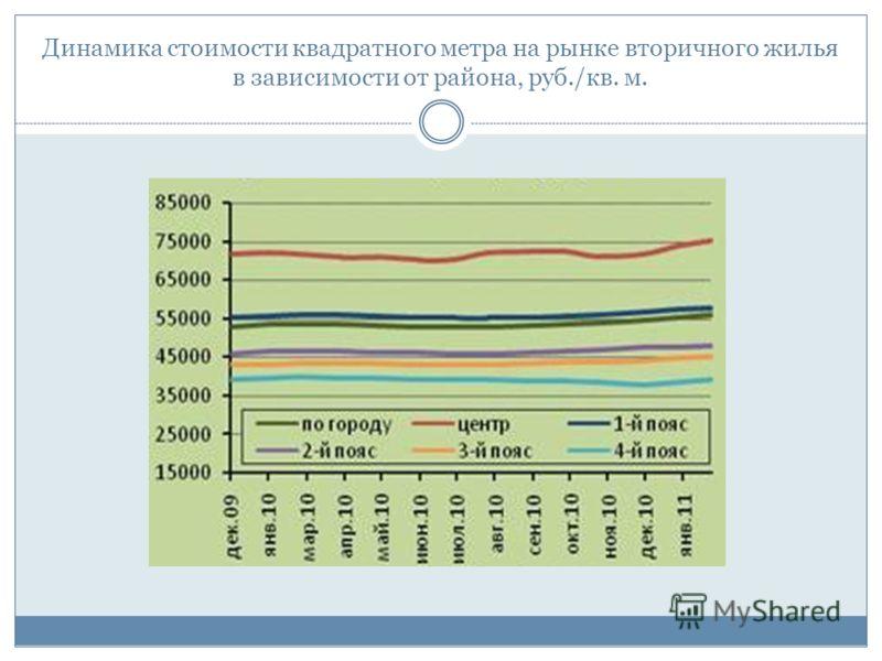 Динамика стоимости квадратного метра на рынке вторичного жилья в зависимости от района, руб./кв. м.