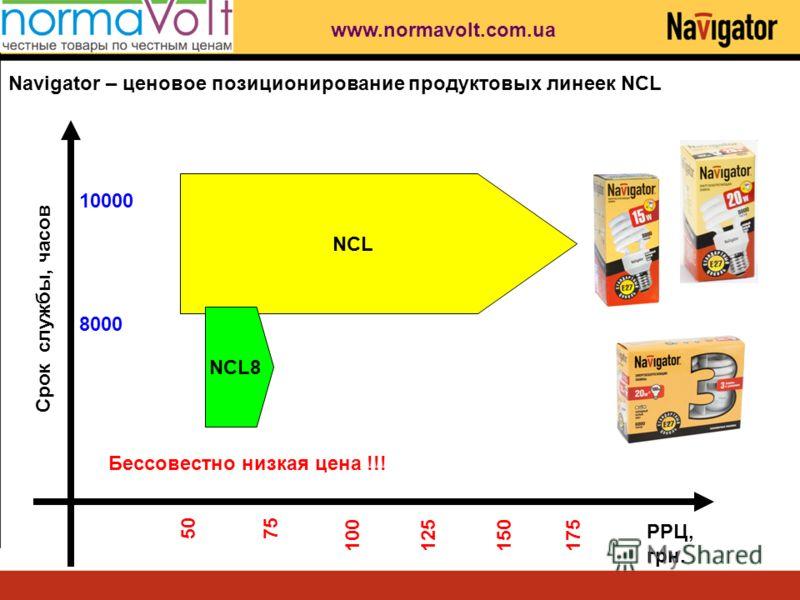 Срок службы, часов РРЦ, грн. 5075 100125150175 8000 10000 NCL NCL8 Navigator – ценовое позиционирование продуктовых линеек NCL Бессовестно низкая цена !!! www.normavolt.com.ua