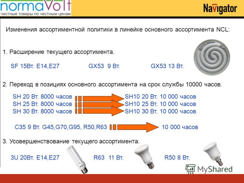 Изменения ассортиментной политики в линейке основного ассортимента NCL: 2. Переход в позициях основного ассортимента на срок службы 10000 часов. 1. Расширение текущего ассортимента. SF 15Вт. E14,E27 GX53 9 Вт. GX53 13 Вт. 3. Усовершенствование текуще