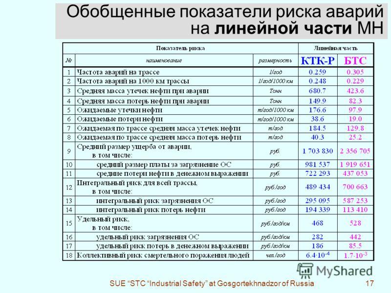 SUE STC Industrial Safety at Gosgortekhnadzor of Russia17 Обобщенные показатели риска аварий на линейной части МН