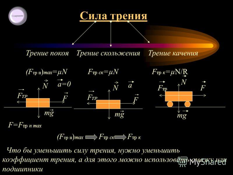 Сила трения Трение покоя (F тр п ) max =µN Трение скольжения F тр ск =µN Трение качения F тр к =µN/R N F mg F ТР a=0 N F mg F ТР a F=F тр п max F N F тр mg (F тр п ) max F тр ск F тр к Что бы уменьшить силу трения, нужно уменьшить коэффициент трения,