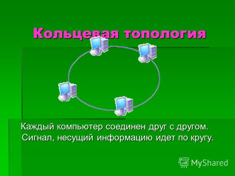 Кольцевая топология Каждый компьютер соединен друг с другом. Сигнал, несущий информацию идет по кругу. Каждый компьютер соединен друг с другом. Сигнал, несущий информацию идет по кругу.