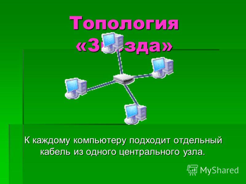 Топология «Звезда» К каждому компьютеру подходит отдельный кабель из одного центрального узла. К каждому компьютеру подходит отдельный кабель из одного центрального узла.