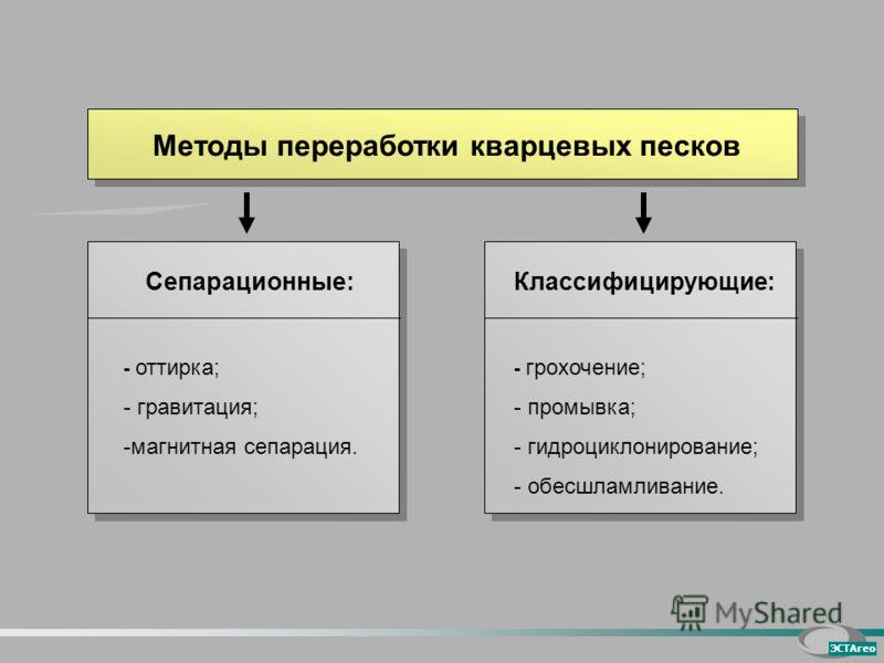 Методы переработки кварцевых песков Классифицирующие: - грохочение; - промывка; - гидроциклонирование; - обесшламливание. ЭСТАгео Сепарационные: - оттирка; - гравитация; -магнитная сепарация.