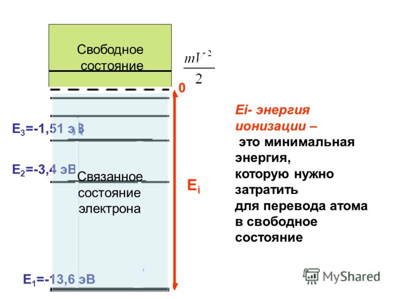 0 EiEi Ei- энергия ионизации – это минимальная энергия, которую нужно затратить для перевода атома в свободное состояние Свободное состояние Е 1 =-13,6 эВ Е 2 =-3,4 эВ Е 3 =-1,51 эВ Связанное состояние электрона