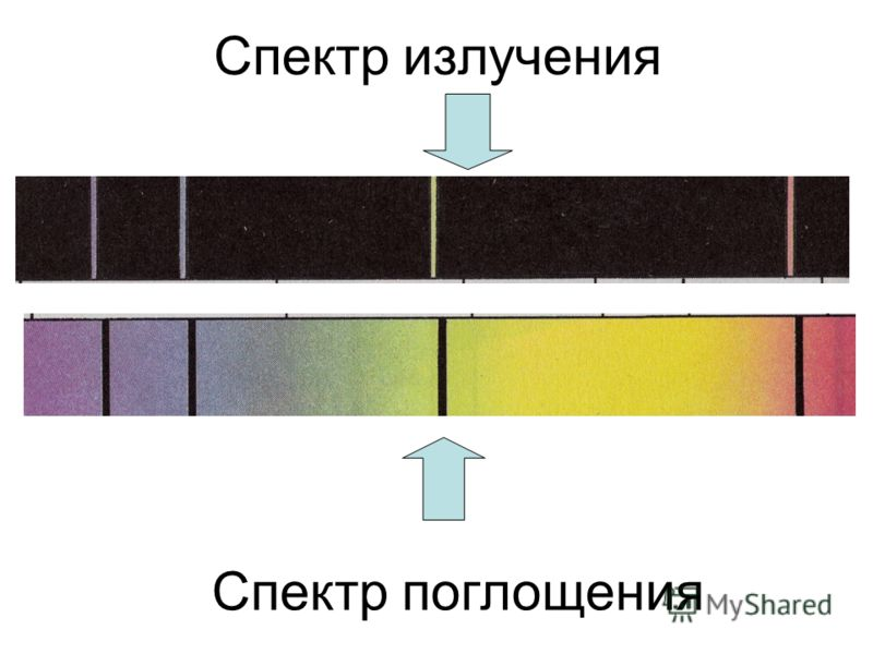 Спектр излучения Спектр поглощения