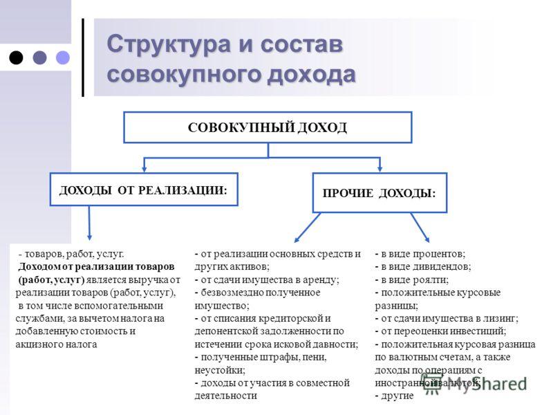 Налог на товары работы услуги частные объявления о работе мурманск
