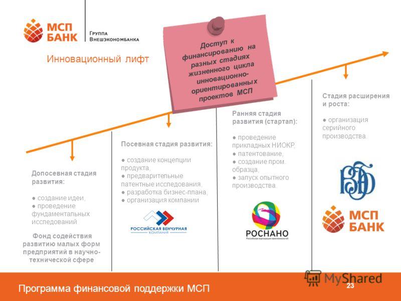 Программа финансовой поддержки МСП 23 Инновационный лифт Фонд содействия развитию малых форм предприятий в научно- технической сфере Посевная стадия развития: создание концепции продукта, предварительные патентные исследования, разработка бизнес-план