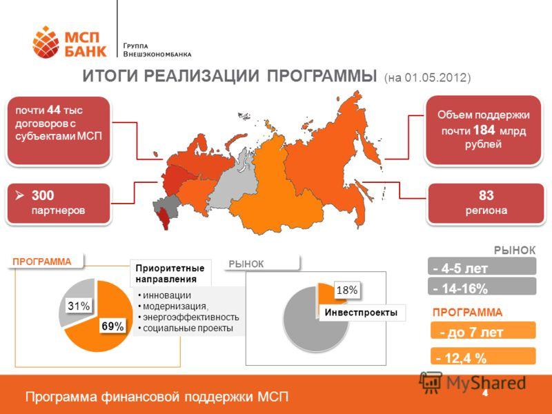Программа финансовой поддержки МСП 44 ИТОГИ РЕАЛИЗАЦИИ ПРОГРАММЫ (на 01.05.2012) Объем поддержки почти 184 млрд рублей Объем поддержки почти 184 млрд рублей - 4-5 лет - 14-16% РЫНОК - до 7 лет ПРОГРАММА - 12,4 % РЫНОК ПРОГРАММА Приоритетные направлен
