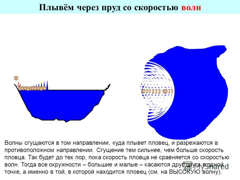 Плывём через пруд со скоростью волн Волны сгущаются в том направлении, куда плывет пловец, и разрежаются в противоположном направлении. Сгущение тем сильнее, чем больше скорость пловца. Так будет до тех пор, пока скорость пловца не сравняется со скор