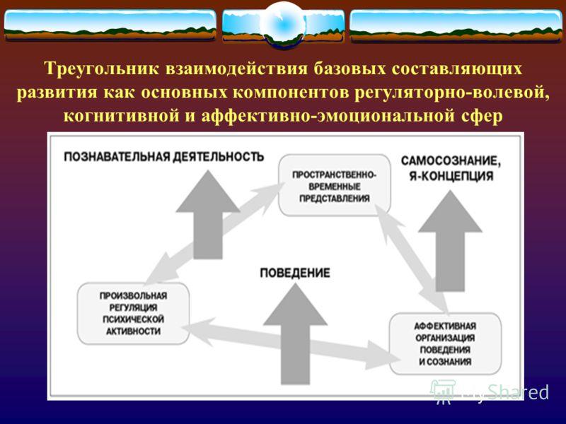 Треугольник взаимодействия базовых составляющих развития как основных компонентов регуляторно-волевой, когнитивной и аффективно-эмоциональной сфер