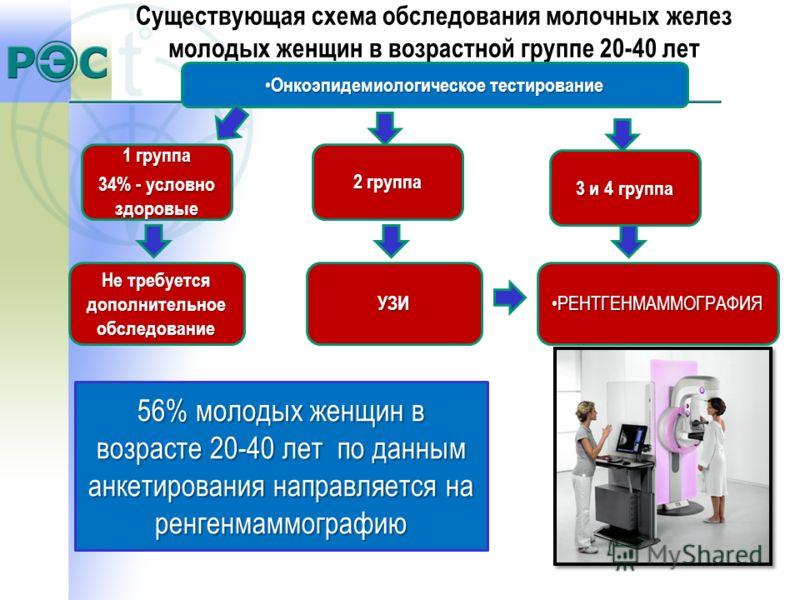 Существующая схема обследования молочных желез молодых женщин в возрастной группе 20-40 лет Онкоэпидемиологическое тестирование Онкоэпидемиологическое тестирование 56% молодых женщин в возрасте 20-40 лет по данным анкетирования направляется на ренген