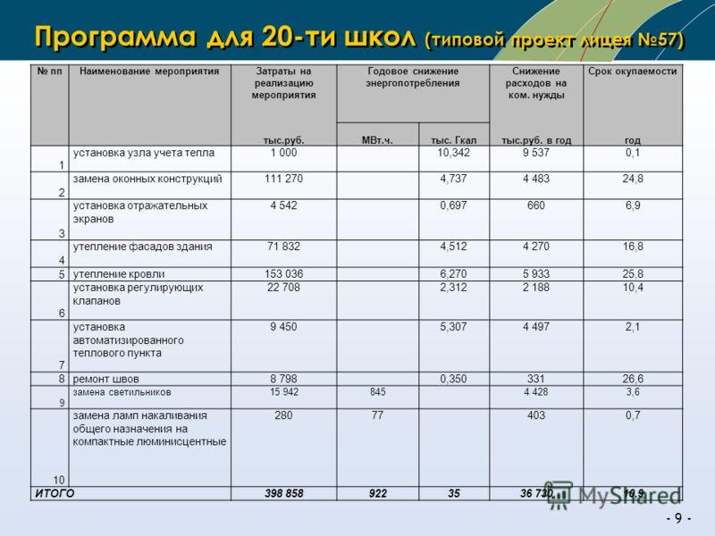 - 9 - Программа для 20-ти школ (типовой проект лицея 57) ппНаименование мероприятияЗатраты на реализацию мероприятия Годовое снижение энергопотребления Снижение расходов на ком. нужды Срок окупаемости тыс.руб.МВт.ч.тыс. Гкалтыс.руб. в годгод 1 устано