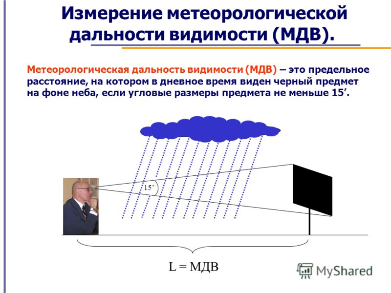 Измерение метеорологической дальности видимости (МДВ). Метеорологическая дальность видимости (МДВ) – это предельное расстояние, на котором в дневное время виден черный предмет на фоне неба, если угловые размеры предмета не меньше 15. 15 L = МДВ