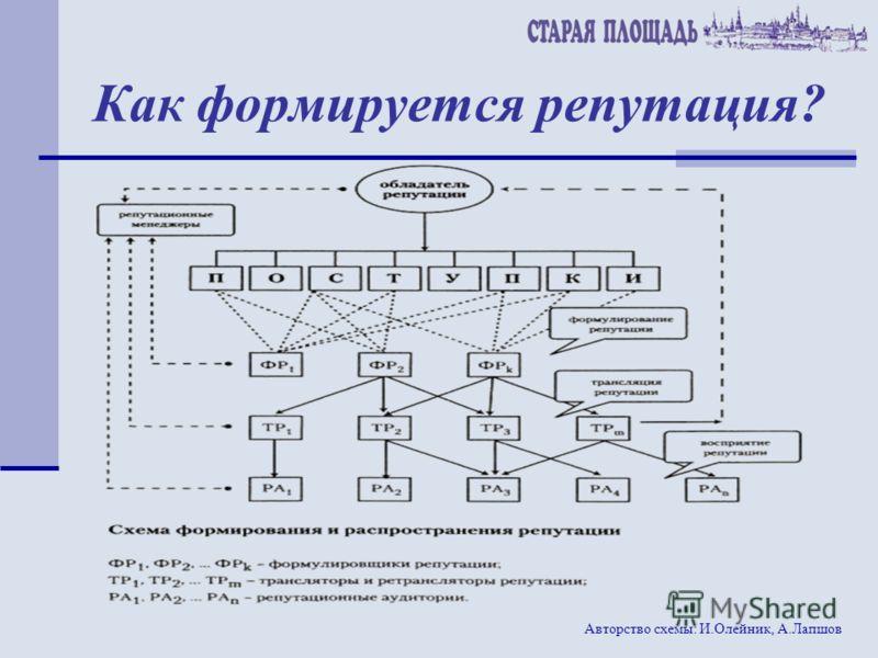 Как формируется репутация? Авторство схемы: И.Олейник, А.Лапшов