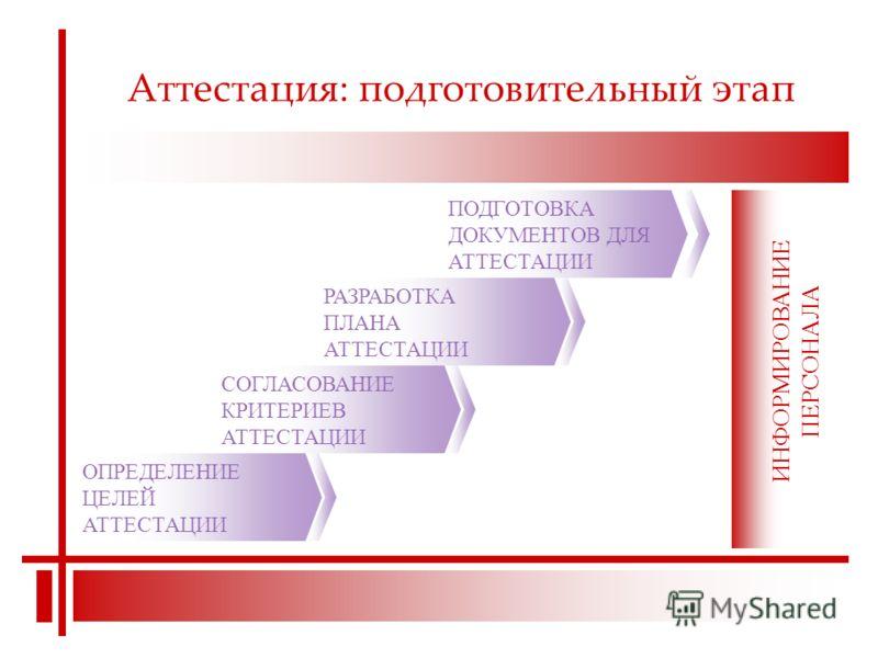 Аттестация: подготовительный этап ОПРЕДЕЛЕНИЕ ЦЕЛЕЙ АТТЕСТАЦИИ СОГЛАСОВАНИЕ КРИТЕРИЕВ АТТЕСТАЦИИ РАЗРАБОТКА ПЛАНА АТТЕСТАЦИИ ПОДГОТОВКА ДОКУМЕНТОВ ДЛЯ АТТЕСТАЦИИ ИНФОРМИРОВАНИЕ ПЕРСОНАЛА