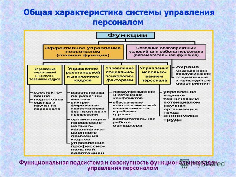 Общая характеристика системы управления персоналом Функциональная подсистема и совокупность функциональных задач управления персоналом