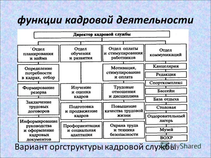 функции кадровой деятельности Вариант оргструктуры кадровой службы