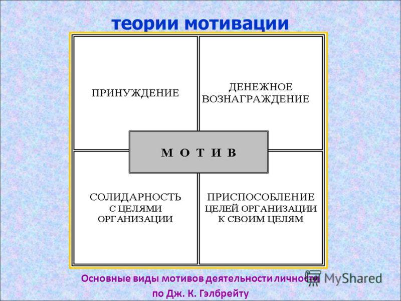теории мотивации Основные виды мотивов деятельности личности по Дж. К. Гэлбрейту